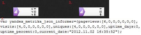проверка закрытой статистики по сайту