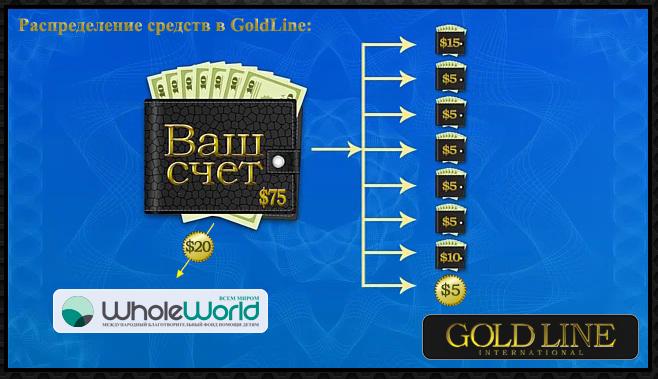Схема распределения средств в Gold Line