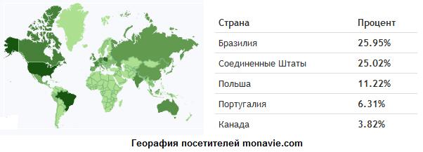Структура географии посетителей сайта Монави