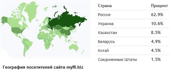 география посетителей сайта myffi.biz