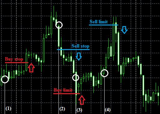 Отложенные ордера Buy stop, limit; Sell stop, limit