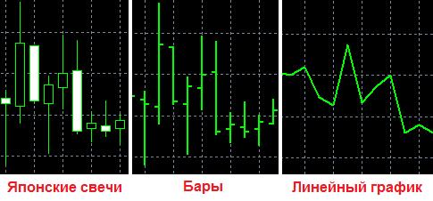Типы графиков цены на Форекс