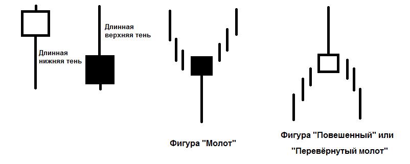 Пример свечного анализа на Форекс