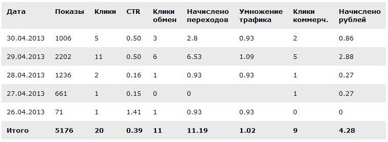 Статистика кликов в сети ХоббиКлик